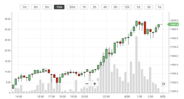 El Bitcoin supera los 11800 dólares