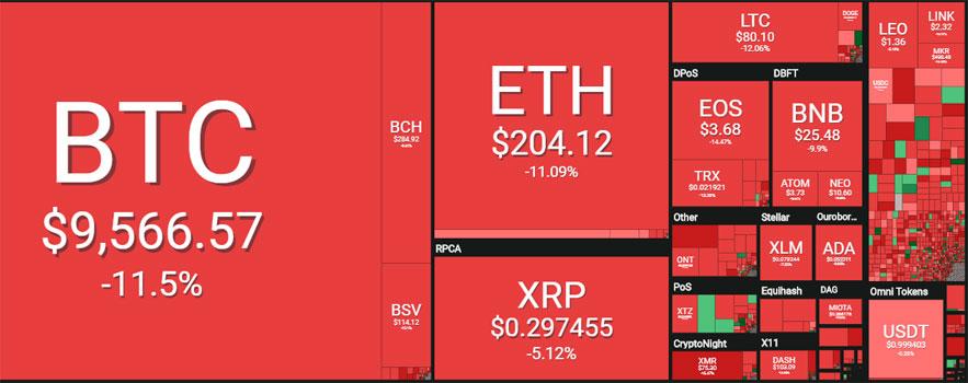Bitcoin cae por debajo de 10000