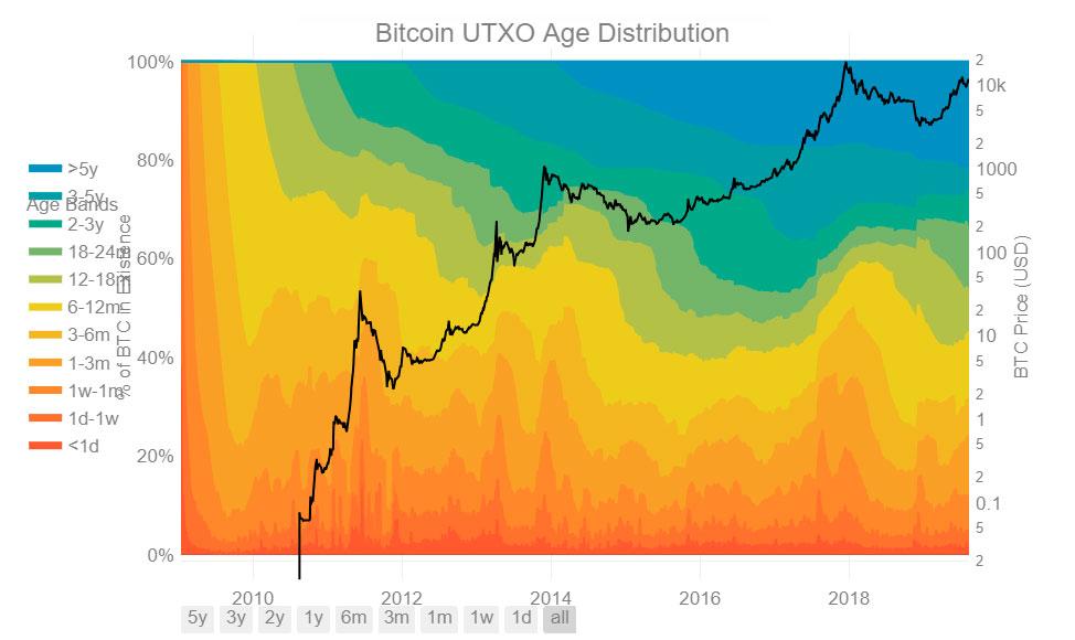 Razones por las que el Bitcoin seguirá subiendo