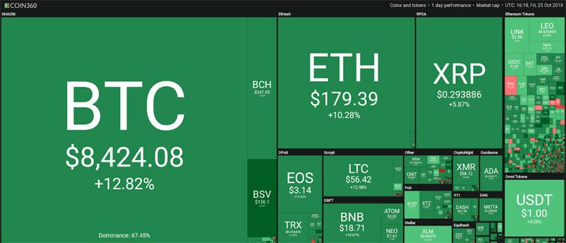 El precio del Bitcoin se dispara