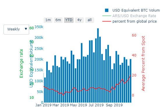 Demanda de Bitcoin crece en Argentina