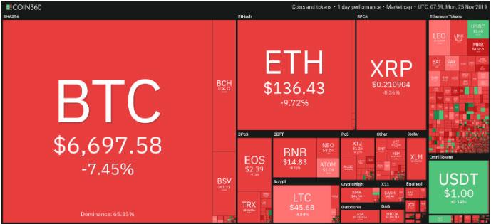 El precio de Bitcoin cae cerca de los 6500 dólares