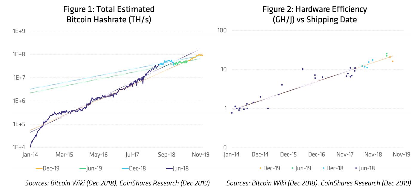 Mirada al futuro: la minería Bitcoin en el 2020