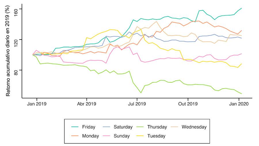 los lunes son los mejores días para comprar Bitcoin