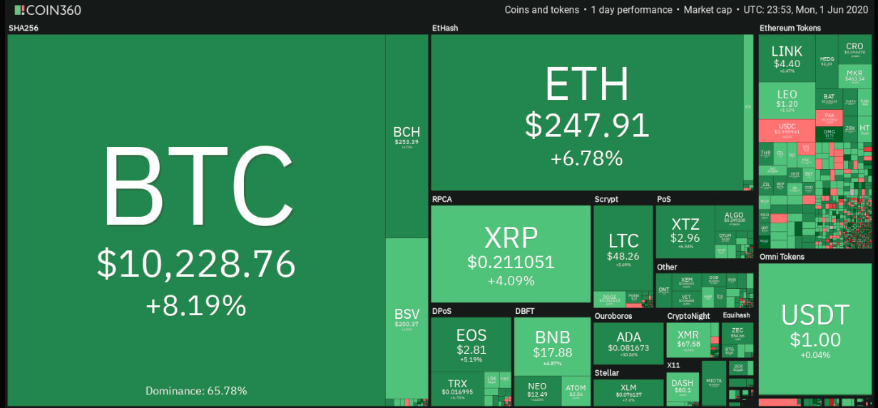 Precio del Bitcoin aumenta a 10380