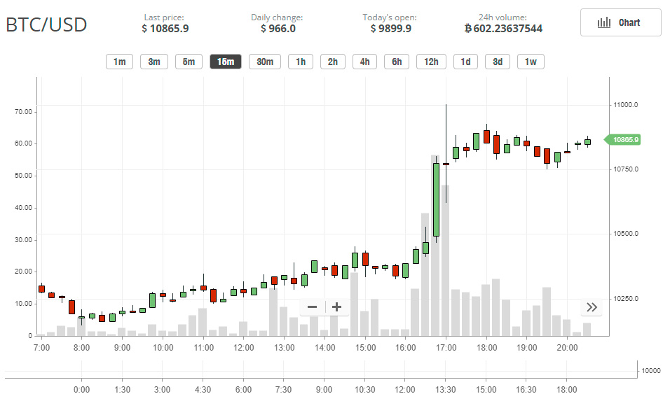 El precio del Bitcoin pasó los 10800 dolares