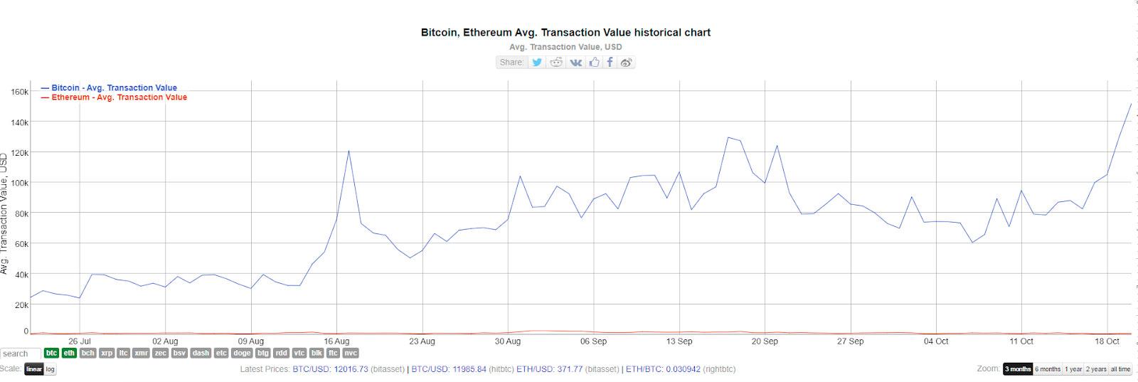 Valor promedio de transaccion de Bitcoin. Fuente: BitInfoCharts