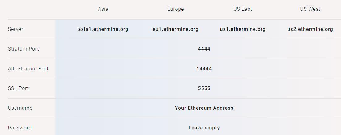 Cómo minar Ethereum para principiantes