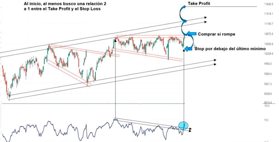 trading donde ubicar el stop loss