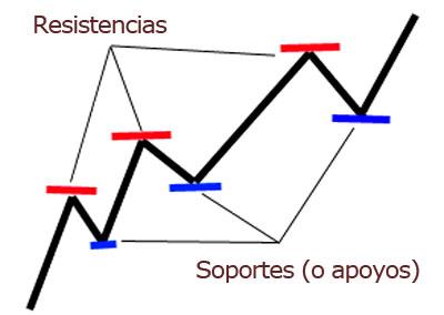 resistencia y soporte en el trading