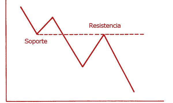 Trading, tendencia bajista, resistencia y soporte