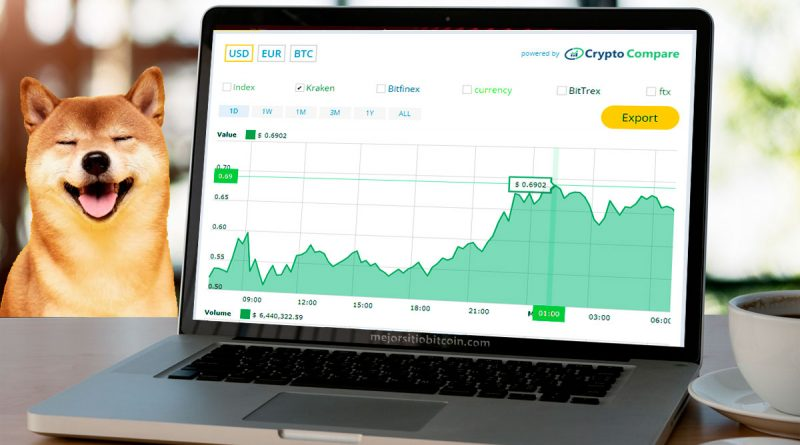 El precio de Dogecoin pasó los 69 centavos y le quita el 4to lugar al Ripple